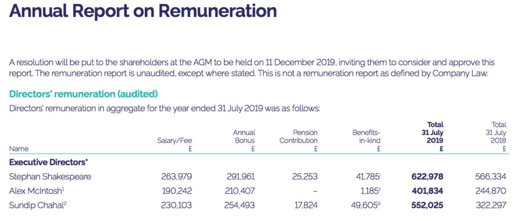 YouGov Executive Directors compensation