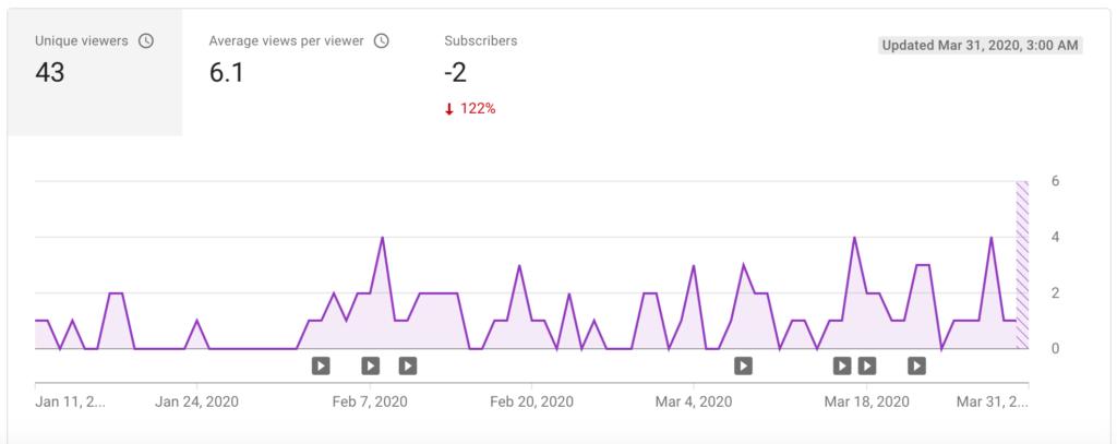 Finance Notebook-Youtube Stats