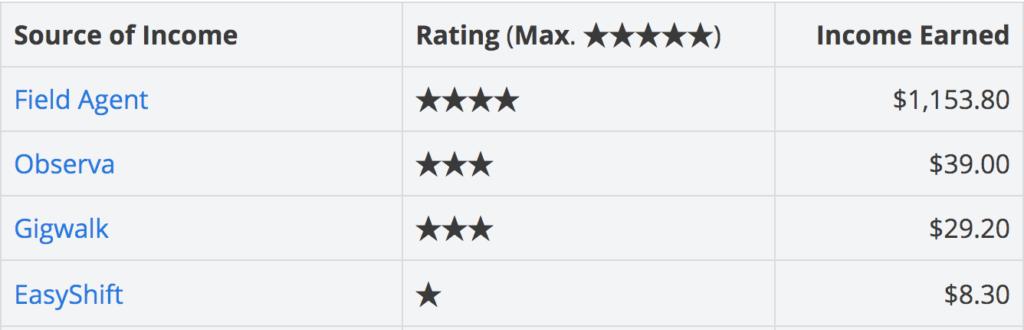 App Comparison Table