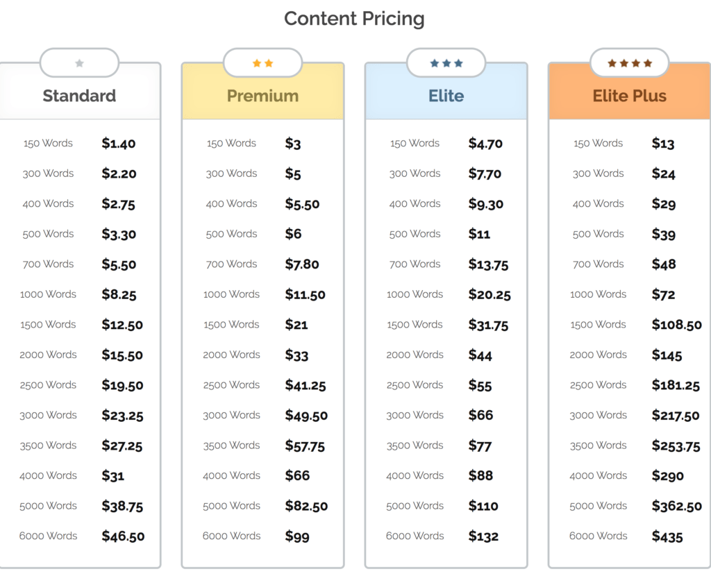 iWriter content pricing