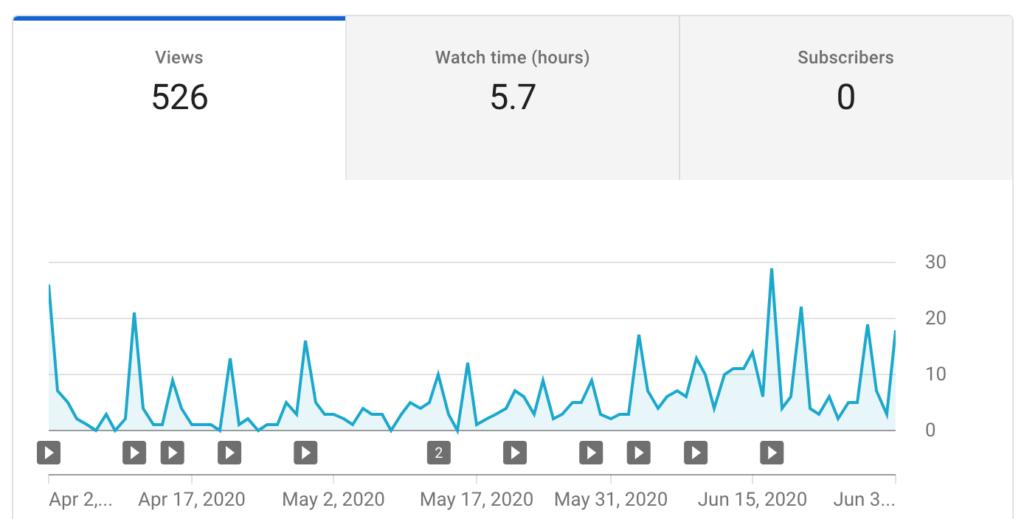 Finance Notebook - Youtube Analytics Second Quarter 2020