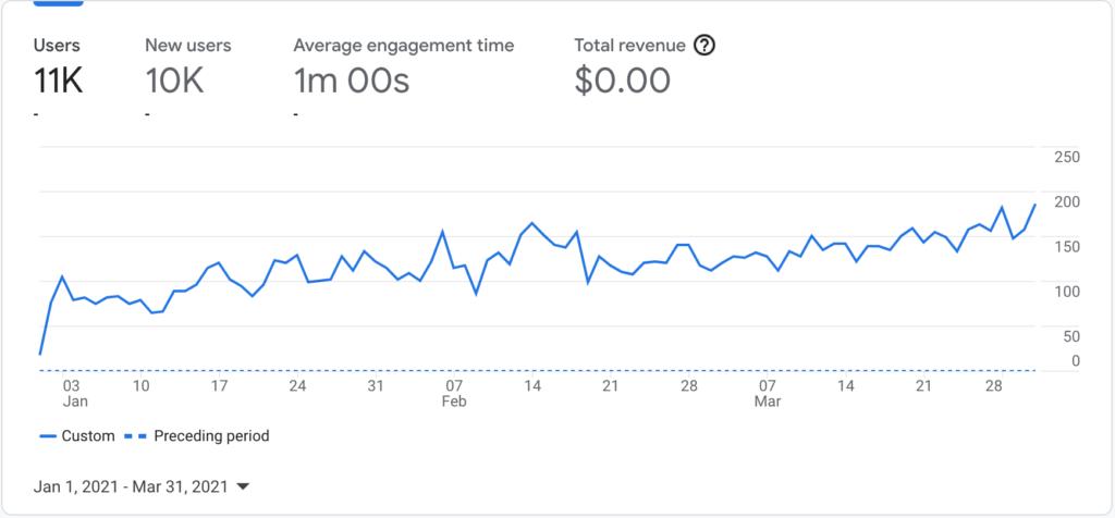 Google Analytics - 1st QTR 2021