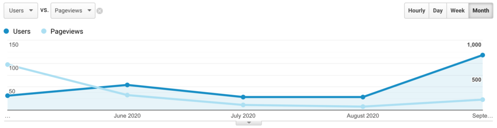 Site 2 number of users update