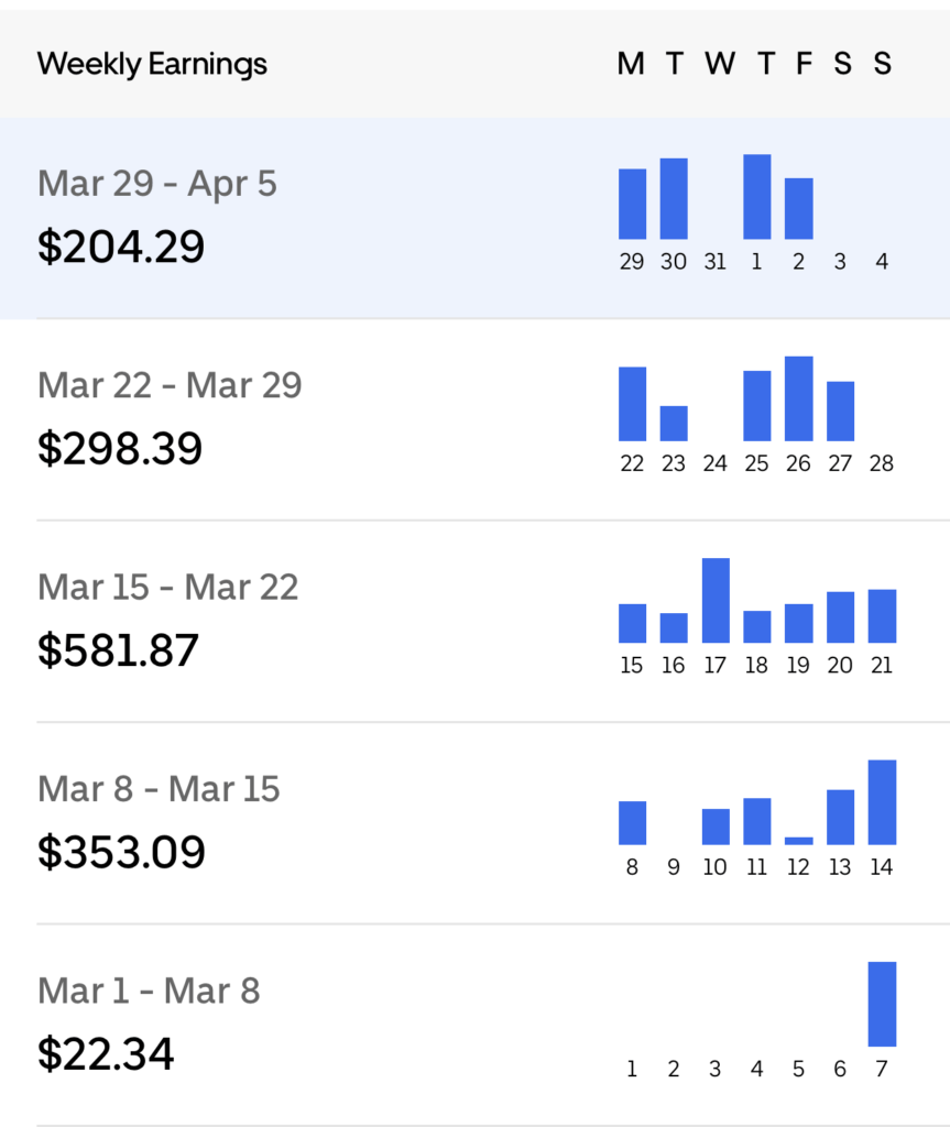 Is Uber Eats a Good Job? - Earnings for March 2021